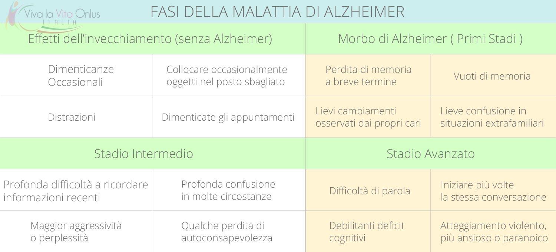 Sintomi dell'Alzheimer